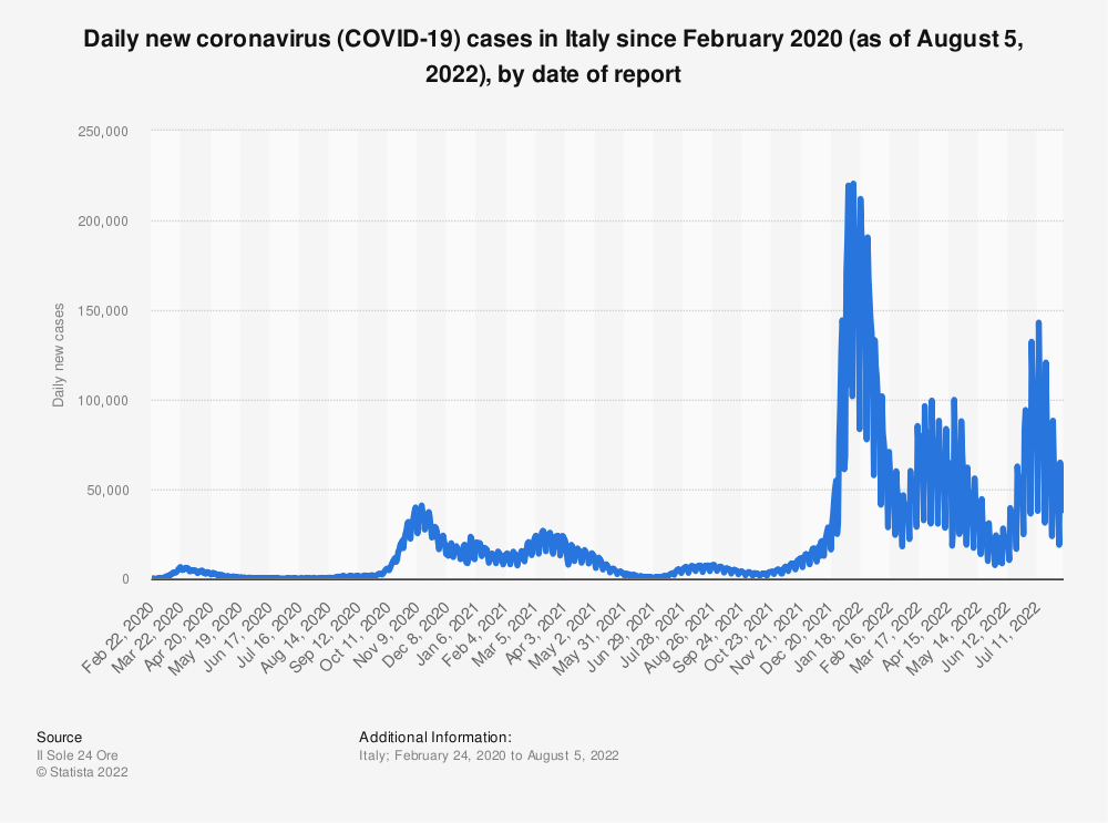 Statistic: Daily new coronavirus (COVID-19) cases in Italy since February 2020 (as of November 24, 2020), by date of report | Statista