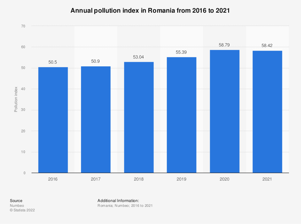 Statistic: Annual pollution index in Romania from 2016 to 2020 | Statista
