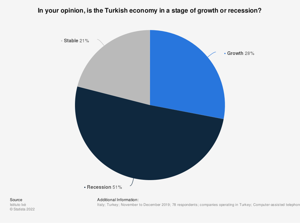 Statistic: In your opinion, is the Turkish economy in a stage of growth or recession? | Statista