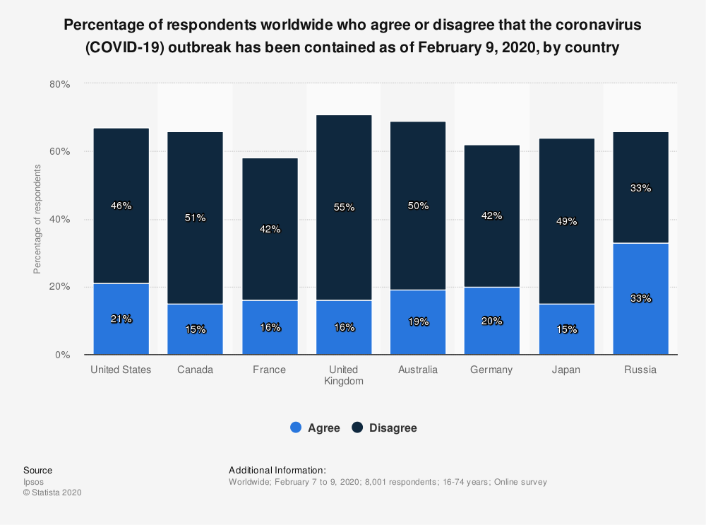 Statistic: Percentage of respondents worldwide who agree or disagree that the coronavirus (COVID-19) outbreak has been contained as of February 9, 2020, by country | Statista