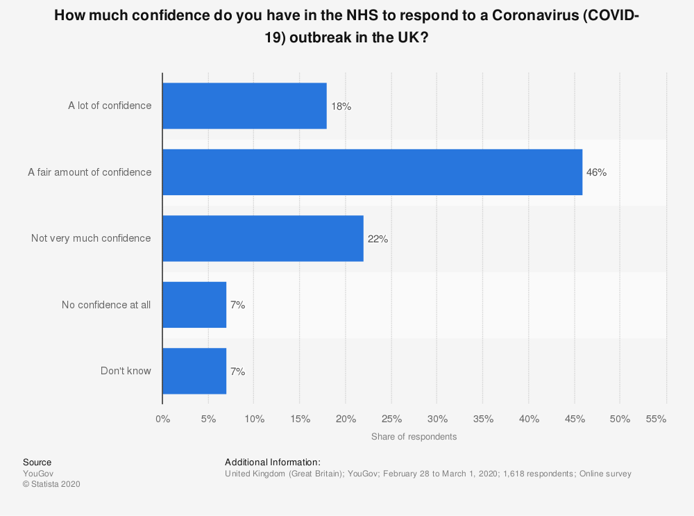 Statistic: How much confidence do you have in the NHS to respond to a Coronavirus (COVID-19) outbreak in the UK? | Statista
