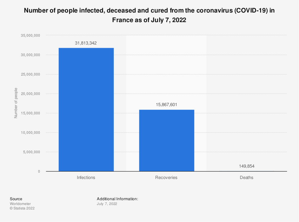Statistic: Number of people infected, deceased and cured from the COVID-19 coronavirus in France as of May 29, 2020 | Statista