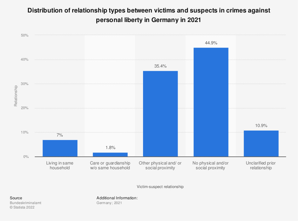 Statistic: Distribution of relationship types between victims and suspects in crimes against personal liberty in Germany in 2018 | Statista