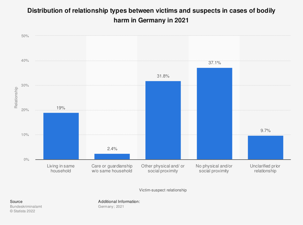 Statistic: Distribution of relationship types between victims and suspects in cases of bodily harm in Germany in 2019 | Statista