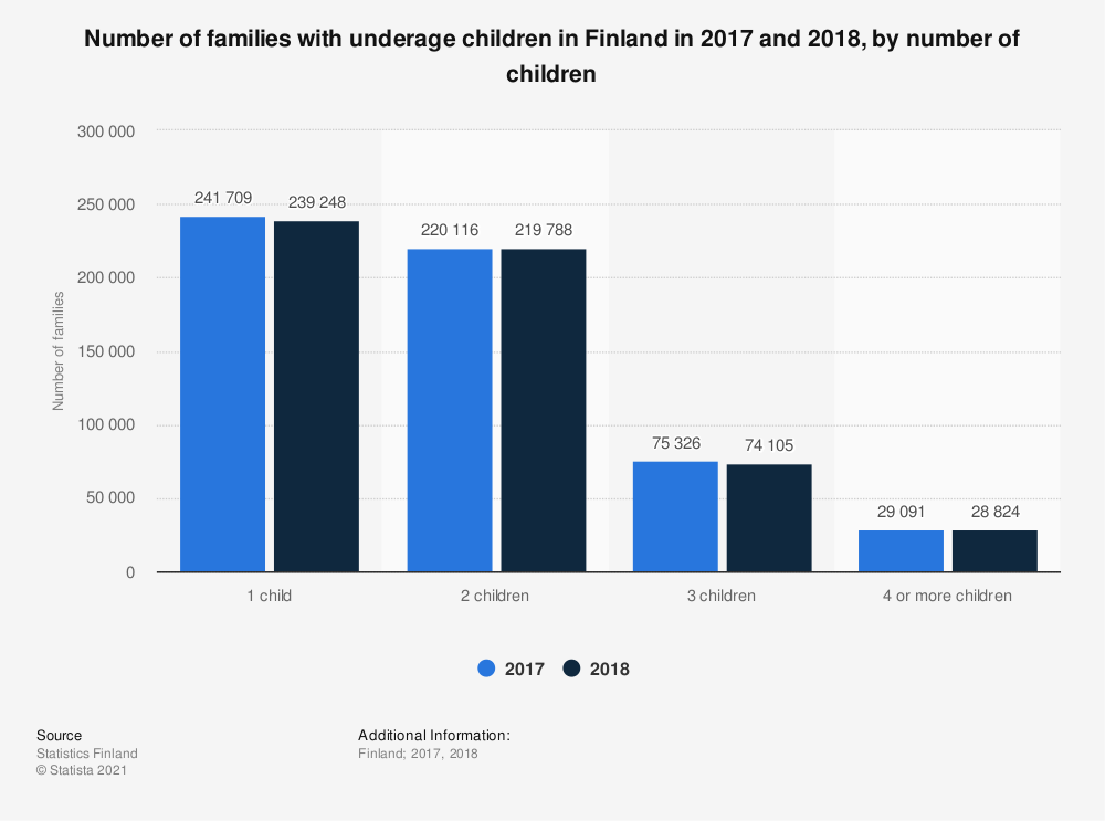 Statistic: Number of families with underage children in Finland in 2017 and 2018, by number of children | Statista