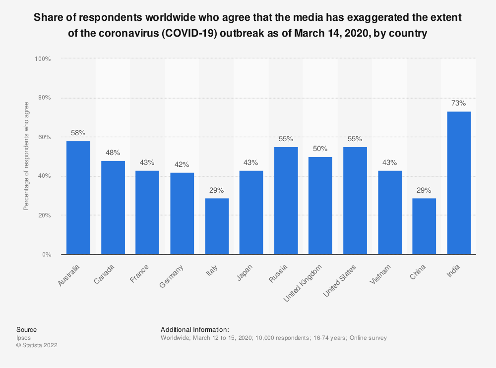 Statistic: Share of respondents worldwide who agree that the media has exaggerated the extent of the coronavirus (COVID-19) outbreak as of March 14, 2020, by country | Statista
