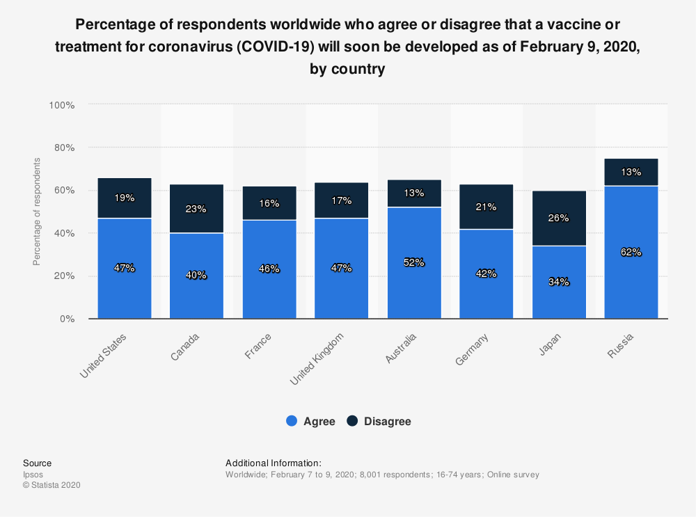 Statistic: Percentage of respondents worldwide who agree or disagree that a vaccine or treatment for coronavirus (COVID-19) will soon be developed as of February 9, 2020, by country | Statista