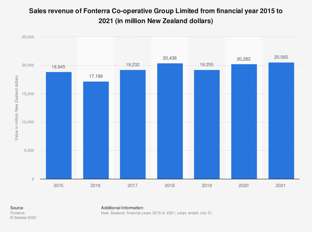 Statistic: Sales revenue of Fonterra Co-operative Group Limited from financial year 2015 to 2020 (in million New Zealand dollars) | Statista