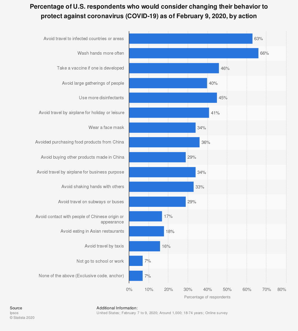 Statistic: Percentage of U.S. respondents who would consider changing their behavior to protect against coronavirus (COVID-19) as of February 9, 2020, by action | Statista