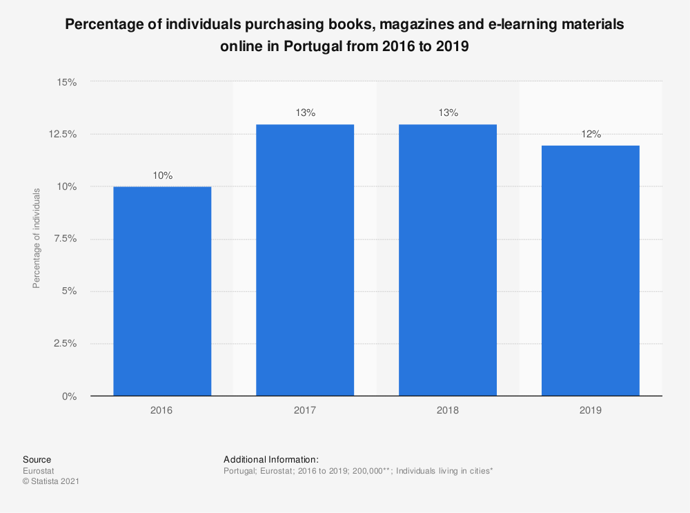 Statistic: Percentage of individuals purchasing books, magazines and e-learning materials online in Portugal from 2016 to 2019 | Statista