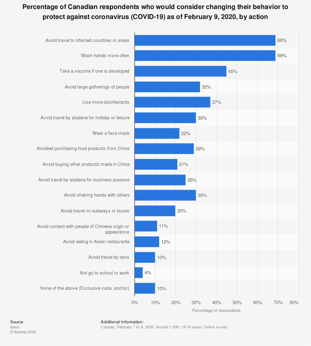 Statistic: Percentage of Canadian respondents who would consider changing their behavior to protect against coronavirus (COVID-19) as of February 9, 2020, by action | Statista