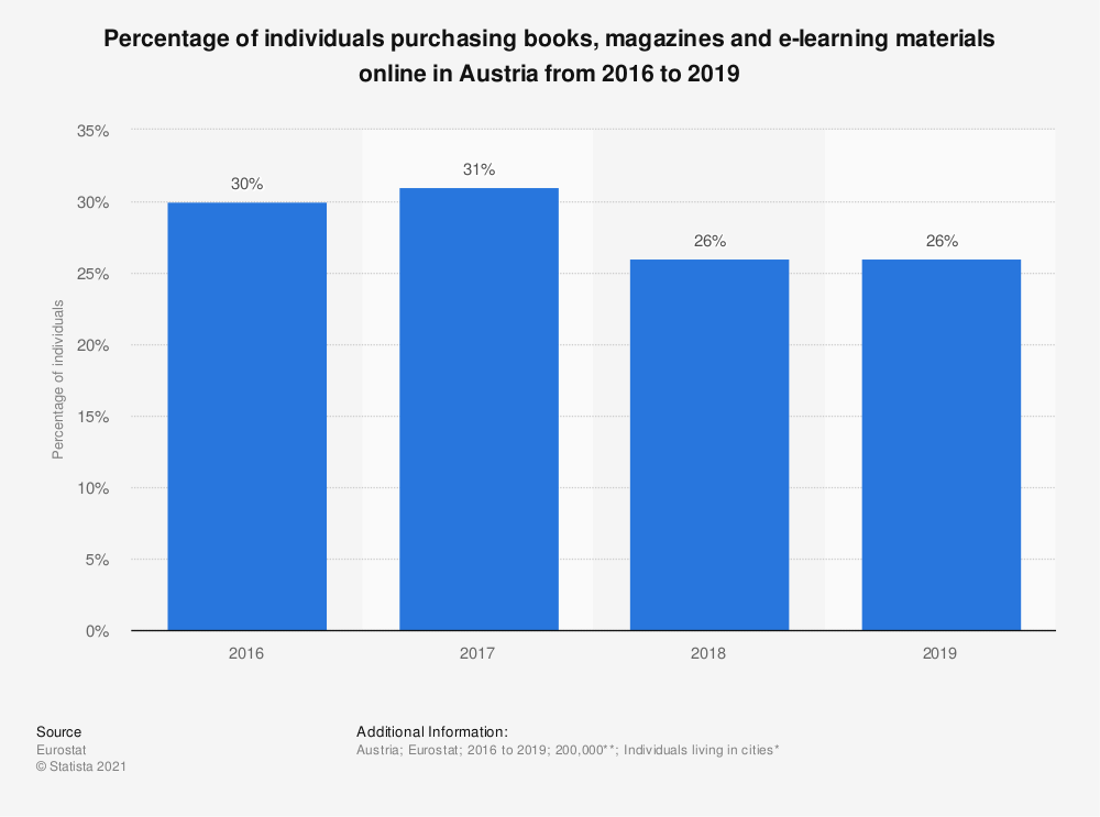 Statistic: Percentage of individuals purchasing books, magazines and e-learning materials online in Austria from 2016 to 2019 | Statista