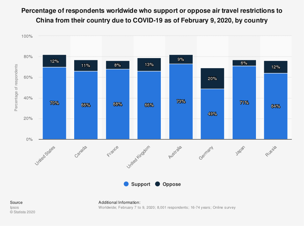 Statistic: Percentage of respondents worldwide who support or oppose air travel restrictions to China from their country due to COVID-19 as of February 9, 2020, by country | Statista