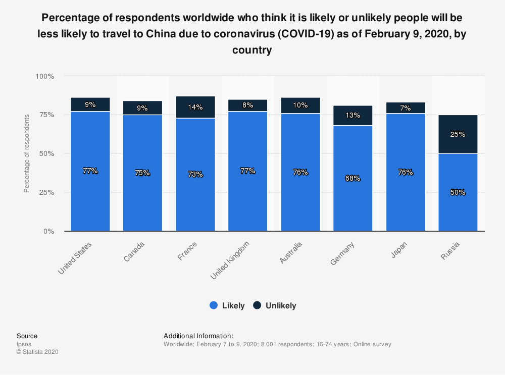 Statistic: Percentage of respondents worldwide who think it is likely or unlikely people will be less likely to travel to China due to coronavirus (COVID-19) as of February 9, 2020, by country | Statista