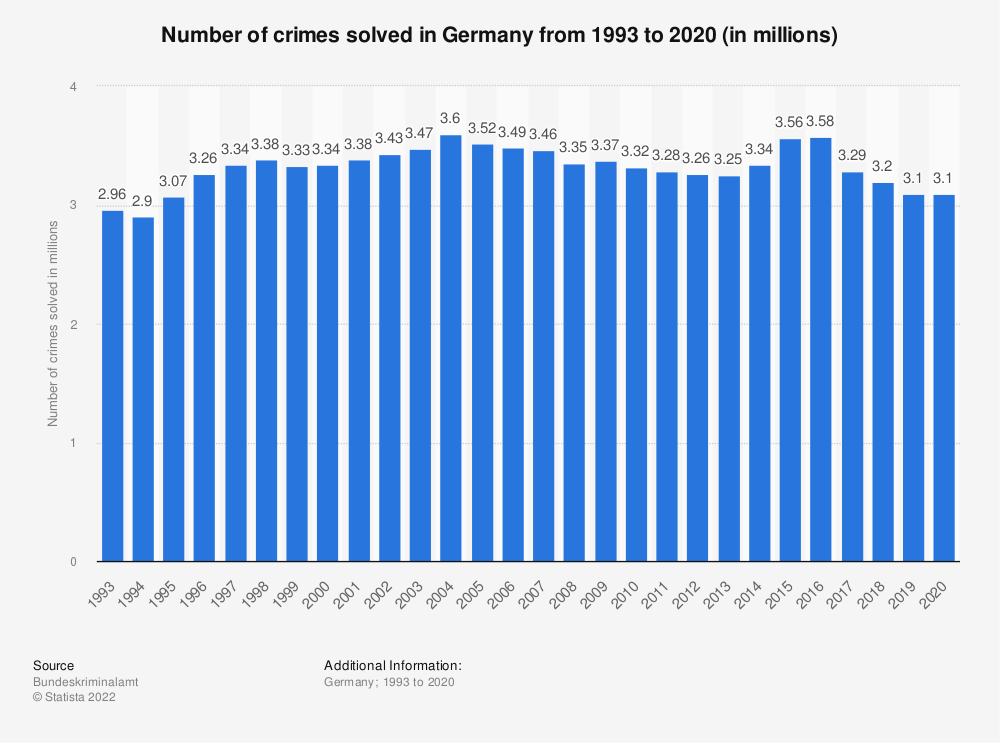 Statistic: Number of crimes solved in Germany from 1998 to 2018 (in millions) | Statista
