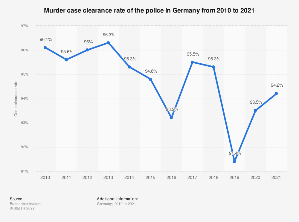 Statistic: Murder case clearance rate of the police in Germany from 2008 to 2019 | Statista