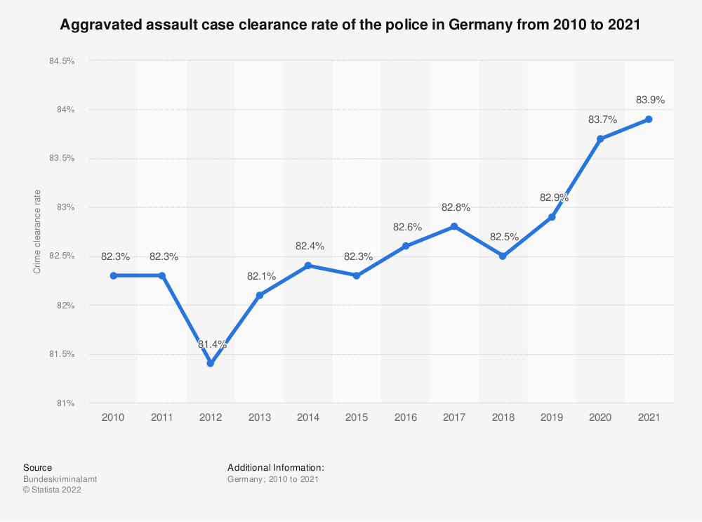 Statistic: Aggravated assault case clearance rate of the police in Germany from 2008 to 2019 | Statista
