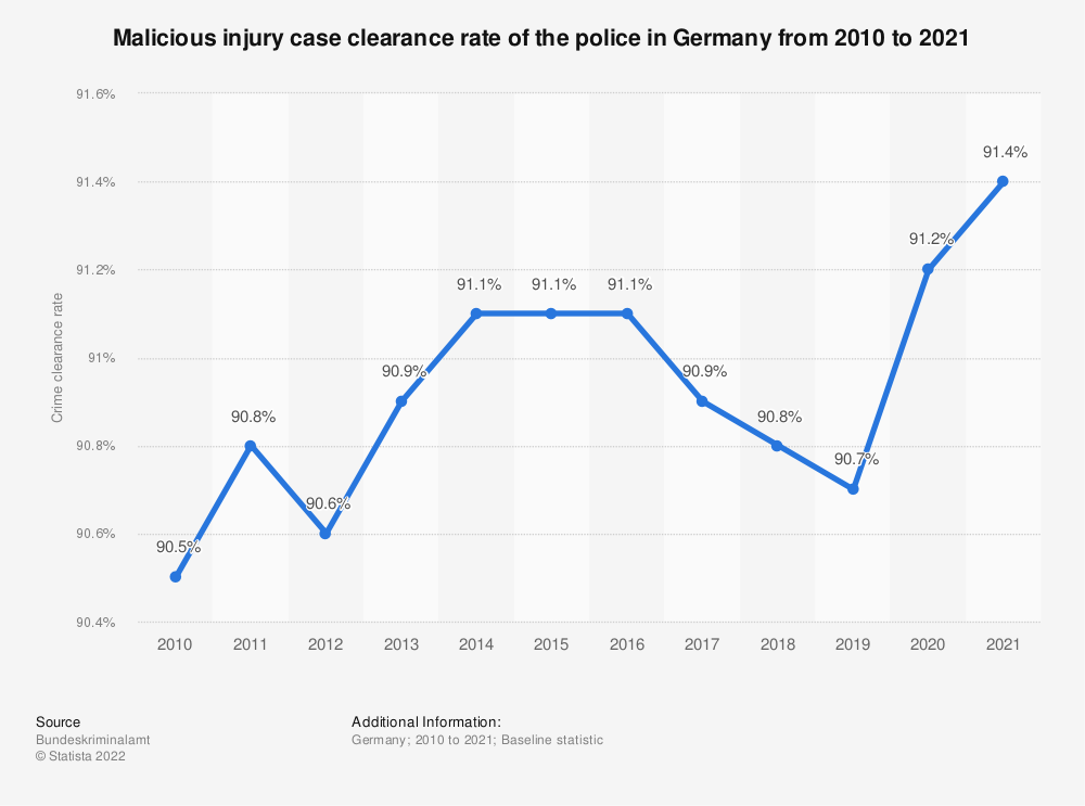 Statistic: Malicious injury case clearance rate of the police in Germany from 2008 to 2019 | Statista