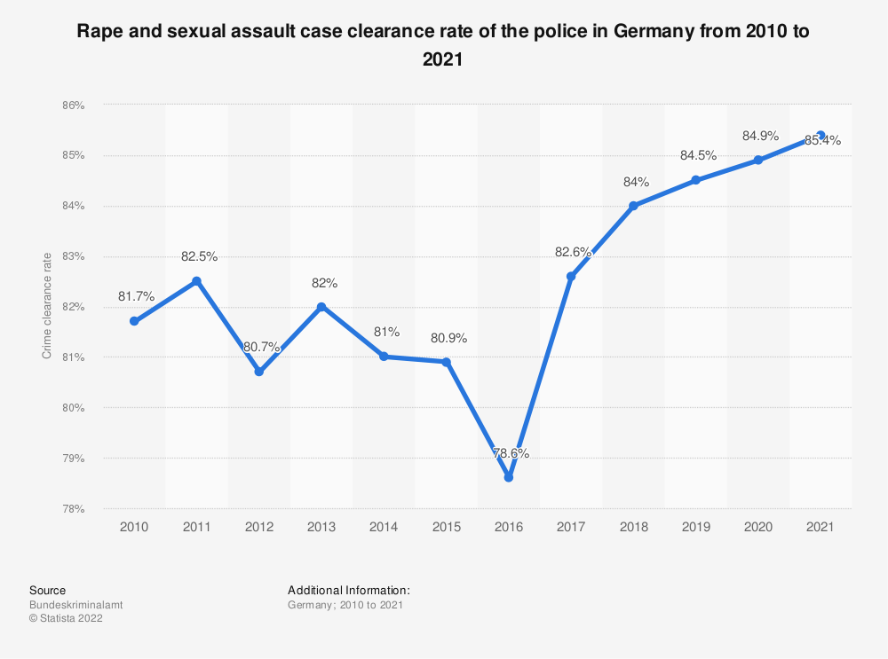 Statistic: Rape and sexual assault case clearance rate of the police in Germany from 2004 to 2018 | Statista