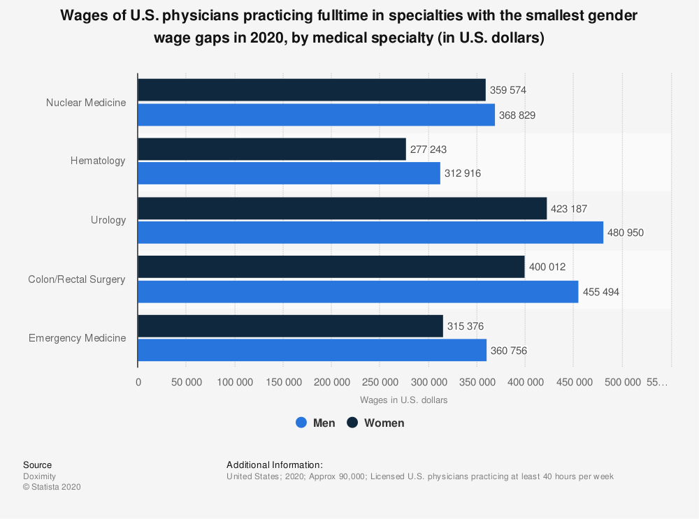 Statistic: Wages of U.S. physicians practicing fulltime in specialties with the smallest gender wage gaps in 2020, by medical specialty (in U.S. dollars) | Statista