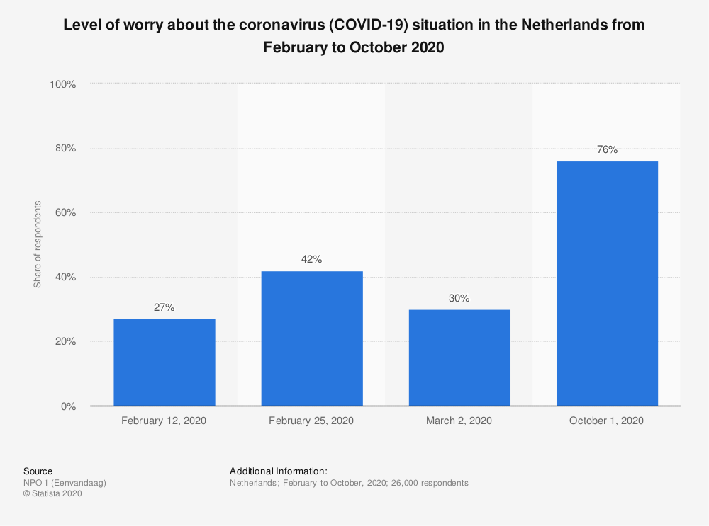 Statistic: Level of worry about the coronavirus (COVID-19) situation in the Netherlands from February to October 2020 | Statista