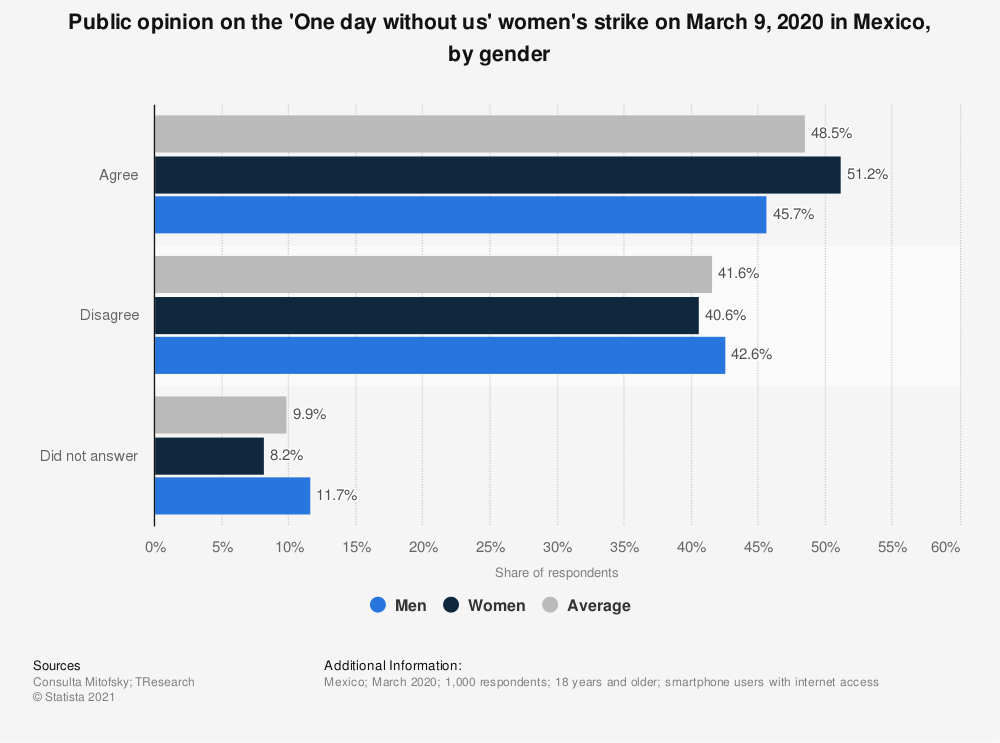 Statistic: Public opinion on the 'One day without us' women's strike on March 9, 2020 in Mexico, by gender  | Statista