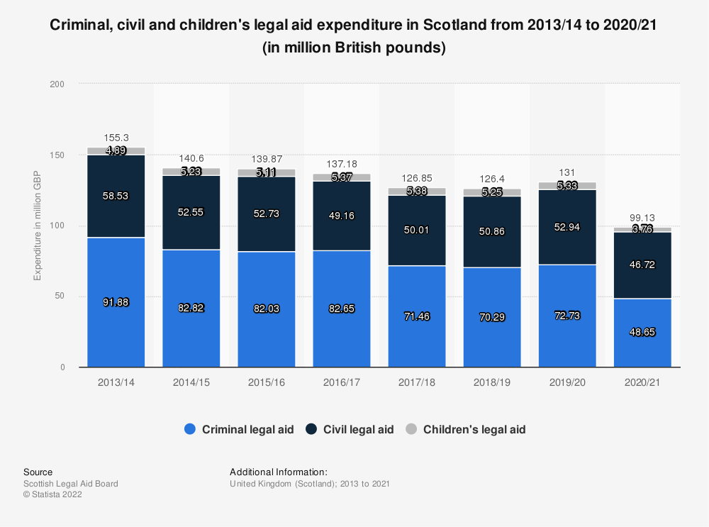 Statistic: Criminal, civil and children's legal aid expenditure in Scotland from 2013/14 to 2018/19 (in million British pounds) | Statista
