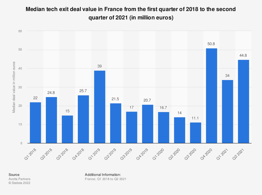 Statistic: Median tech exit amount in France from the first quarter of 2018 to the last of 2019 (in million euros) | Statista