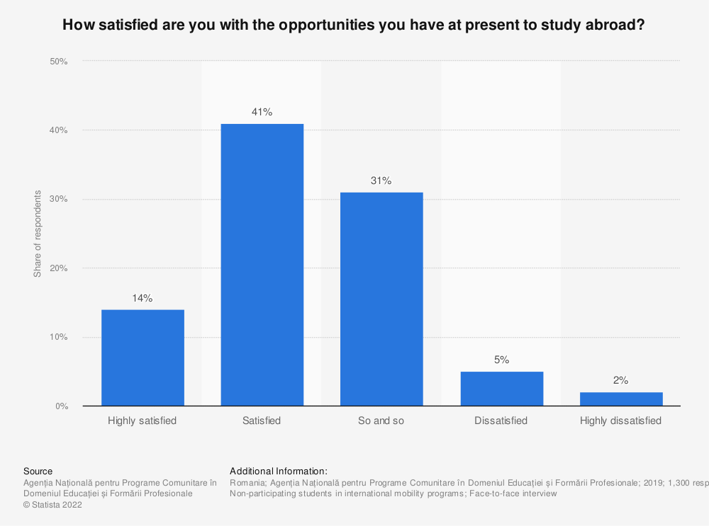 Statistic: How satisfied are you with the opportunities you have at present to study abroad? | Statista