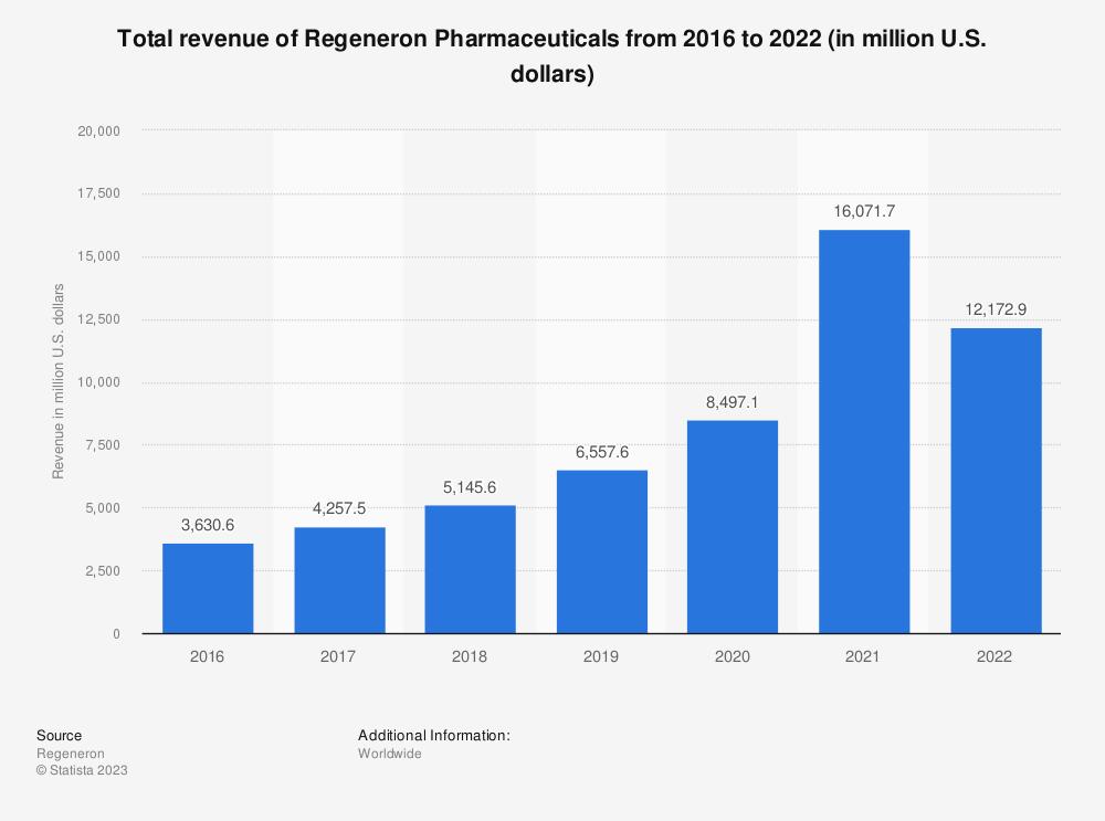 Statistic: Total revenue of Regeneron Pharmaceuticals from 2016 to 2020 (in million U.S. dollars) | Statista
