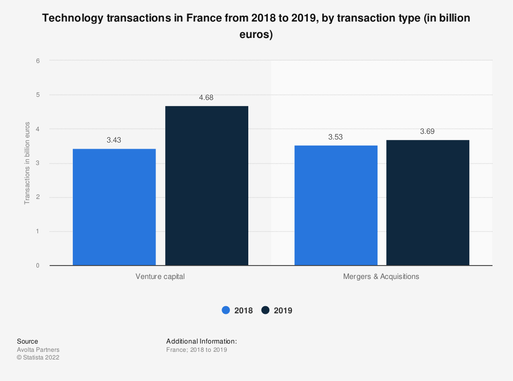 Statistic: Technology transactions in France from 2018 to 2019, by transaction type (in billion euros) | Statista