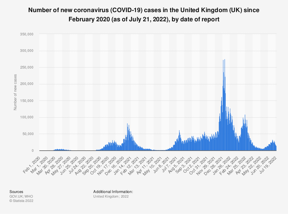 Statistic: Number of new coronavirus (COVID-19) cases in the United Kingdom (UK) since January 2020 (as of September 20, 2021), by date of report | Statista