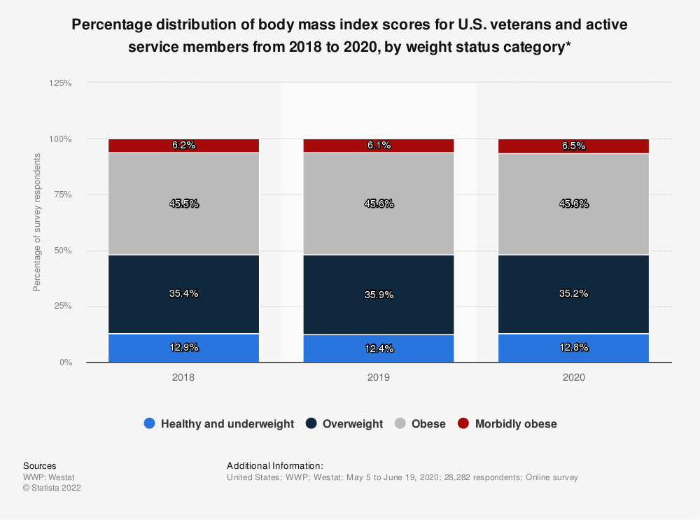 Statistic: Percentage distribution of body mass index scores for U.S. veterans and active service members from 2017 to 2019, by weight status category* | Statista