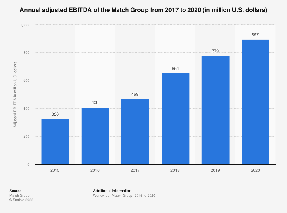 Statistic: Global annual adjusted EBITDA of the Match Group from 2017 to 2019 (in million U.S. dollars) | Statista
