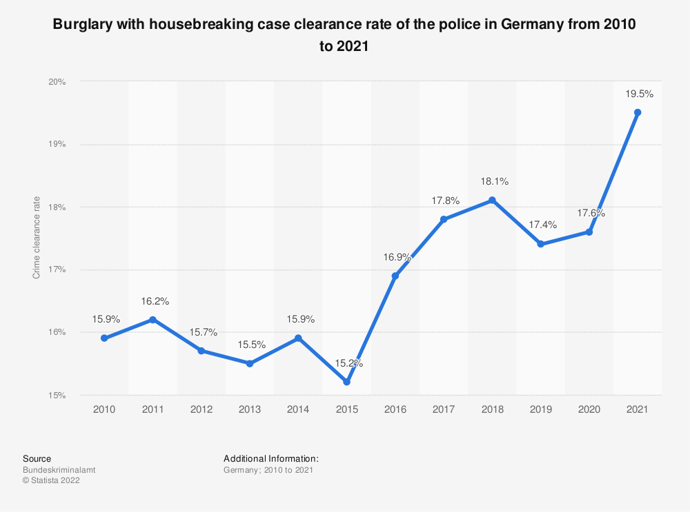 Statistic: Burglary with housebreaking case clearance rate of the police in Germany from 2008 to 2019 | Statista