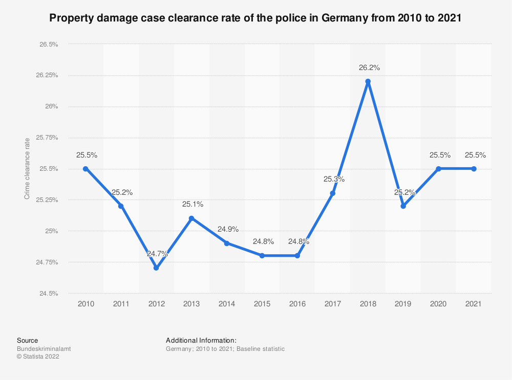 Statistic: Property damage case clearance rate of the police in Germany from 1987 to 2018   Statista