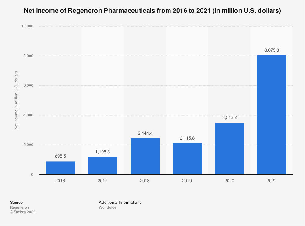 Statistic: Net income of Regeneron Pharmaceuticals from 2016 to 2020 (in million U.S. dollars)   Statista