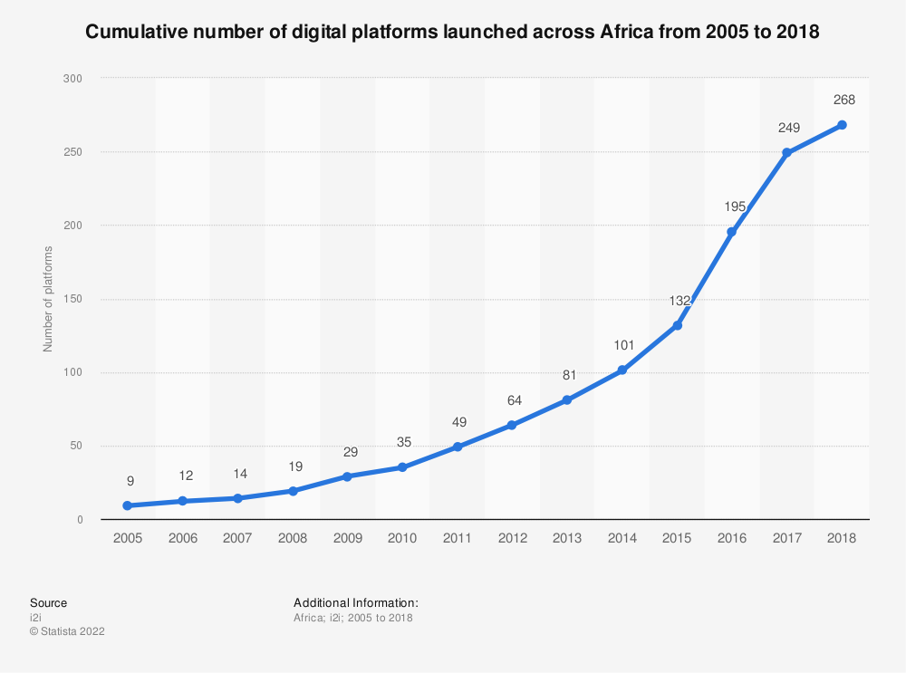 Statistic: Cumulative number of digital platforms launched across Africa from 2005 to 2018 | Statista
