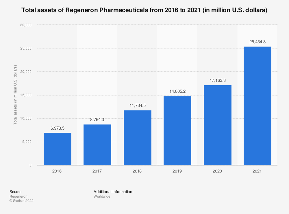 Statistic: Total assets of Regeneron Pharmaceuticals from 2016 to 2020 (in million U.S. dollars)   Statista