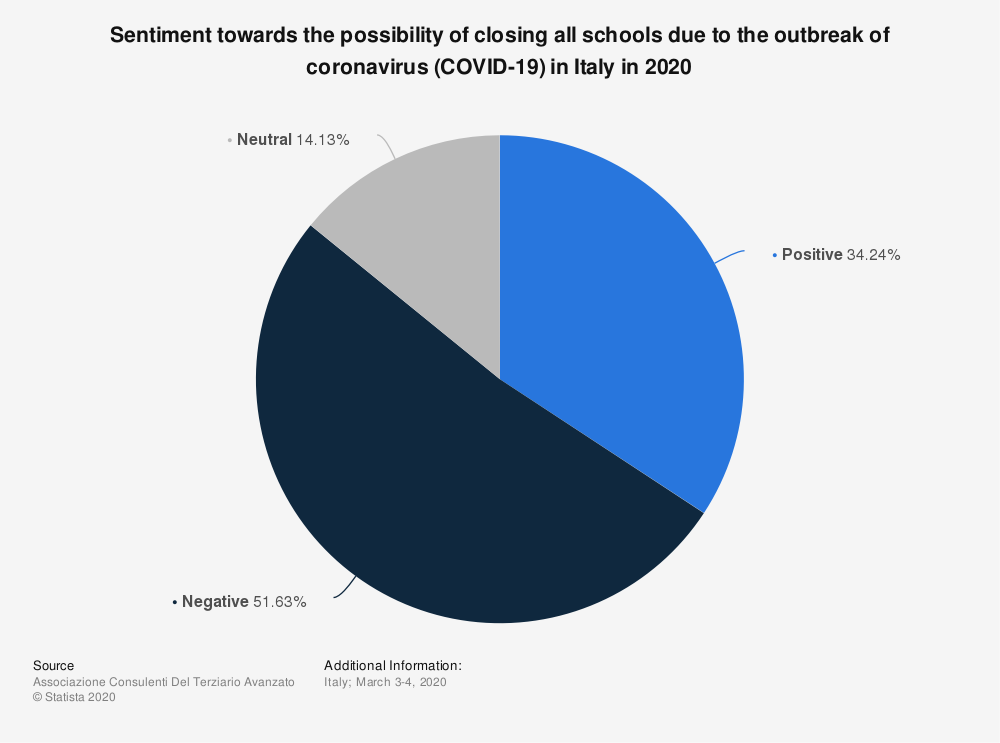 Statistic: Sentiment towards the possibility of closing all schools due to the outbreak of coronavirus (COVID-19) in Italy in 2020 | Statista