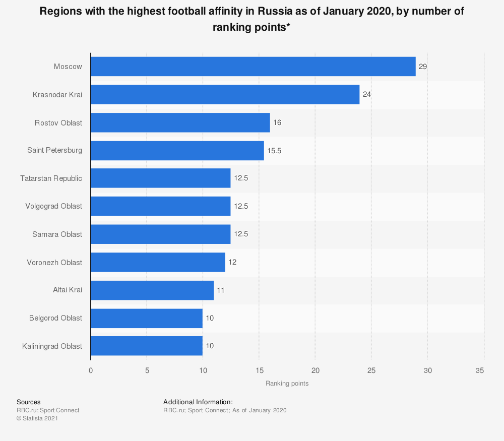 Statistic: Regions with the highest football affinity in Russia as of January 2020, by number of ranking points* | Statista