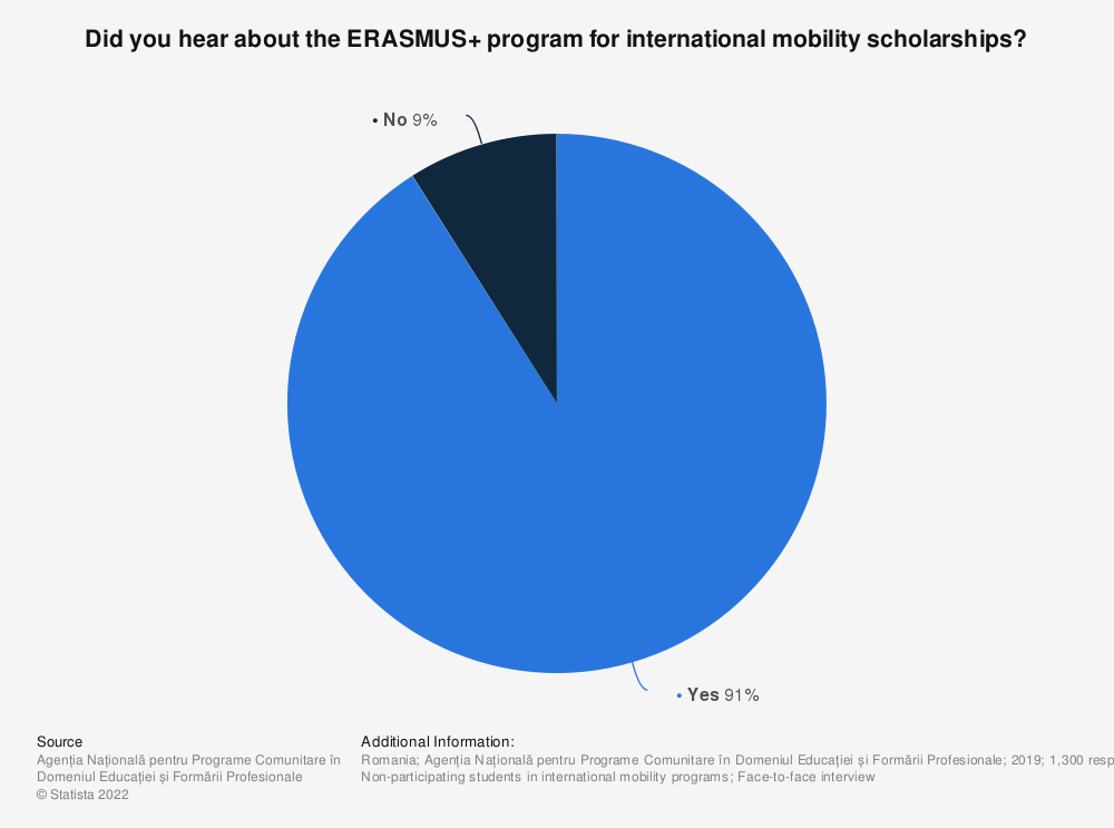 Statistic: Did you hear about the ERASMUS+ program for international mobility scholarships? | Statista