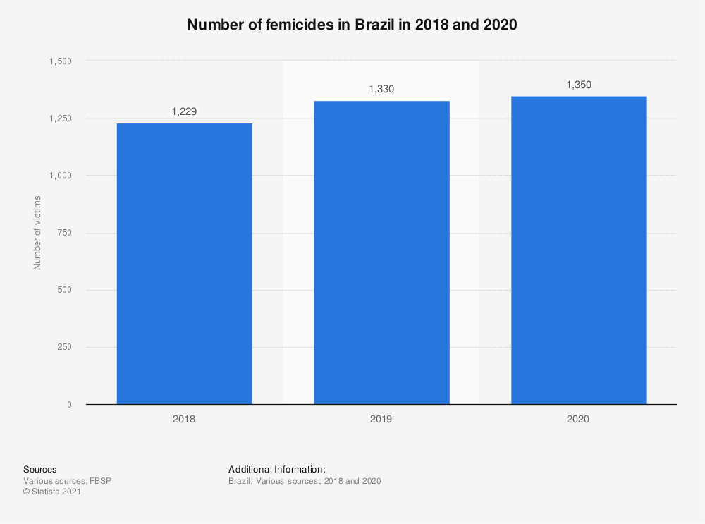 Statistic: Number of femicides in Brazil in 2018 and 2020 | Statista