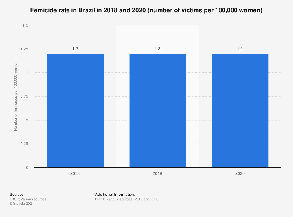 Statistic: Femicide rate in Brazil in 2018 and 2019 (number of victims per 100,000 women) | Statista