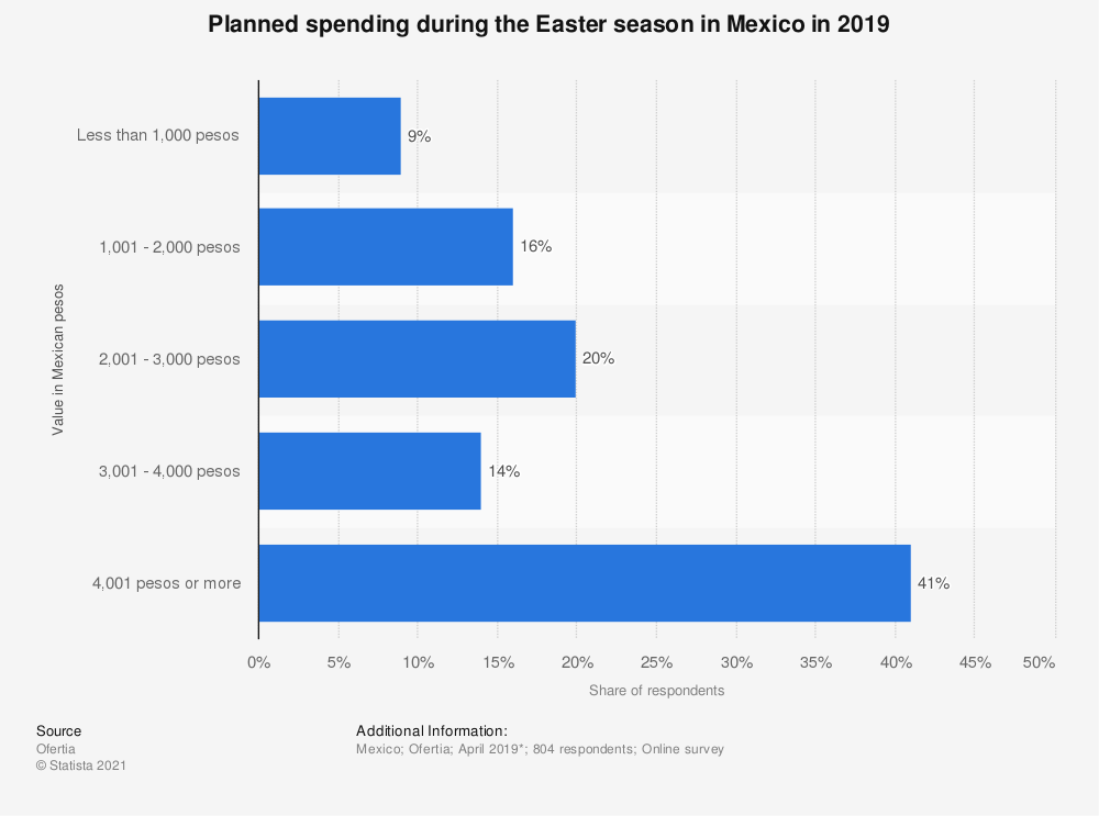 Statistic: Planned spending during the Easter season in Mexico in 2019 | Statista