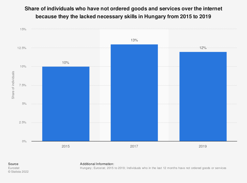 Statistic: Share of individuals who have not ordered goods and services over the internet because they the lacked necessary skills in Hungary from 2015 to 2019*   Statista
