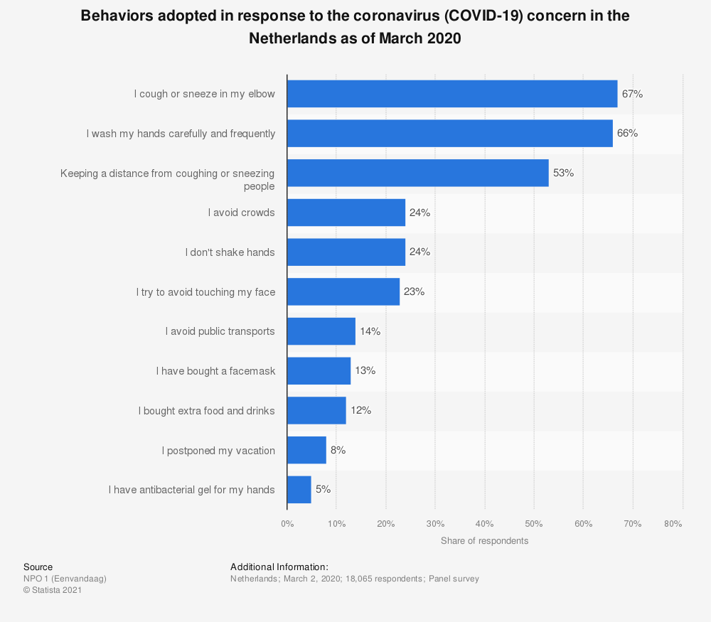 Statistic: Behaviors adopted in response to the coronavirus (COVID-19) concern in the Netherlands as of March 2020 | Statista