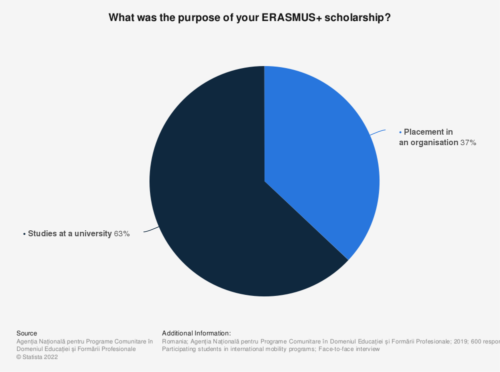 Statistic: What was the purpose of your ERASMUS+ scholarship? | Statista