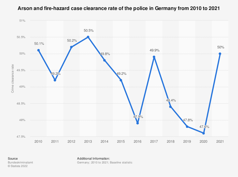 Statistic: Arson and fire-hazard case clearance rate of the police in Germany from 2008 to 2019 | Statista