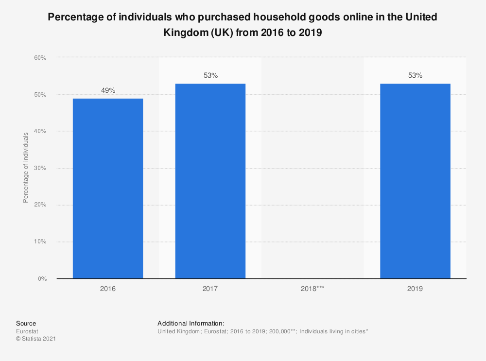 Statistic: Percentage of individuals who purchased household goods online in the United Kingdom (UK) from 2016 to 2019   Statista